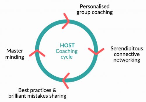 HOST Cycle design - Host2Transform Human-centered leadership development